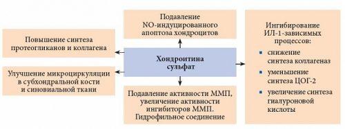 doa sąnarių gydymas gliukozaminas chondroitino dymatize