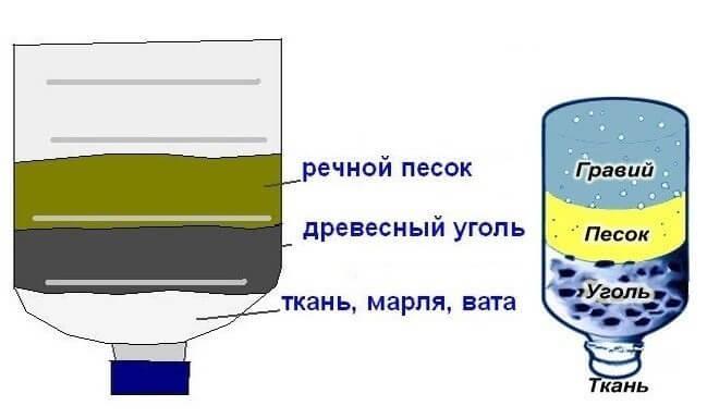 gyvus ir negyvus vandens valymo artrozės