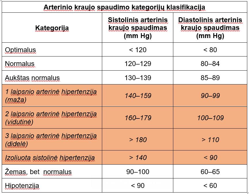 sustaines artrosis 2 laipsnių sąnarių skausmas 20 metų